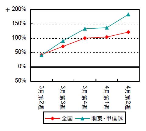 LED電球の関東甲信越の数量前年比推移(青)。赤の全国よりも伸び率が高い
