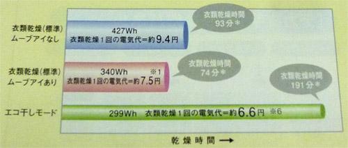 消費電力を抑制する「エコ干しモード」を新搭載した