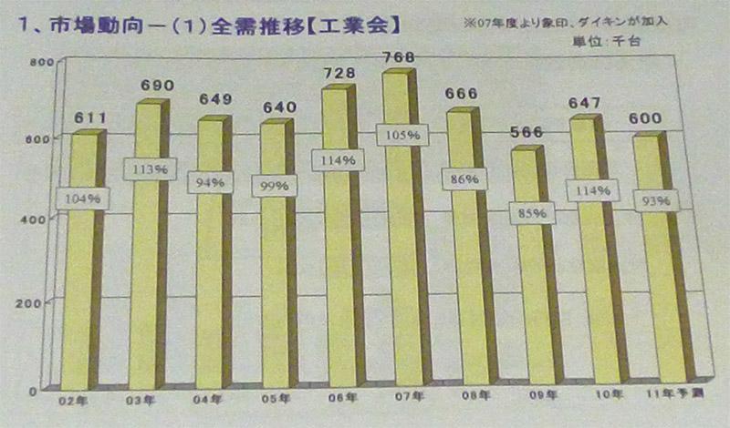 2002年~2011年の除湿機の需要動向。2010年は好調な売り上げを記録した