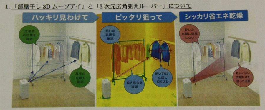 ムーブアイで洗濯物を見分けて、そこを狙って風を送るのが特徴