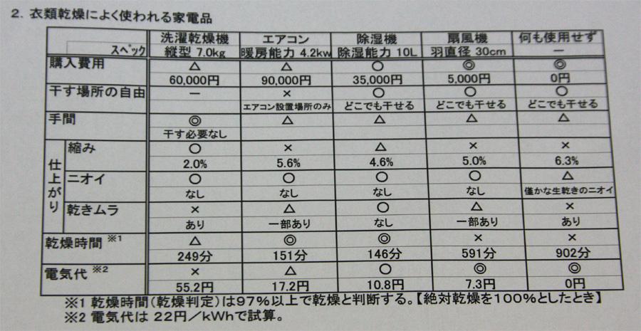 同社調べによる、衣類乾燥に用いる機器の特徴とコスト。除湿機はマイナスが少ない