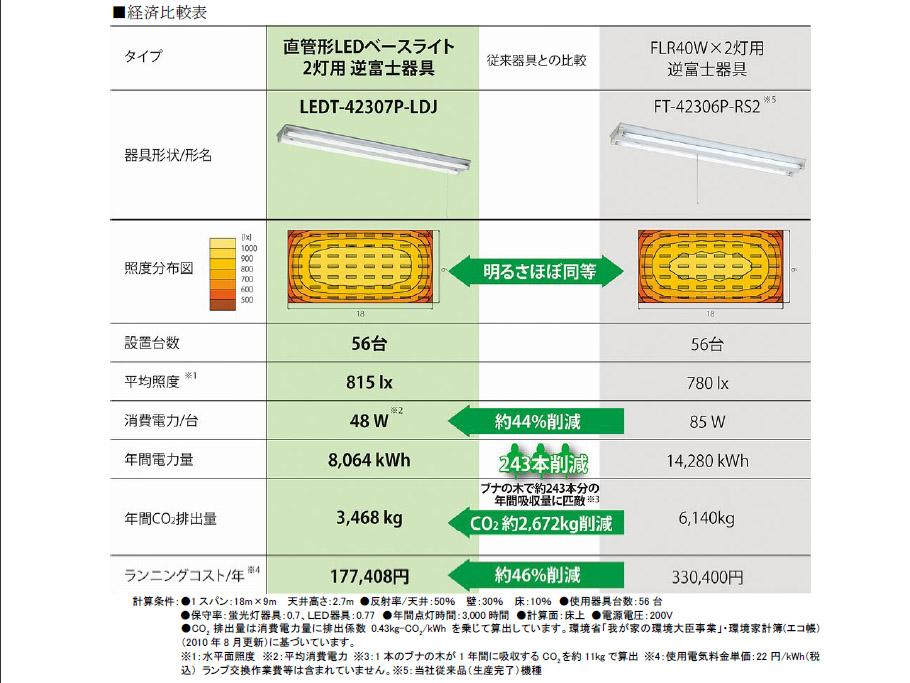 蛍光灯器具との比較。消費電力やCO2を大幅に削減できるとしている