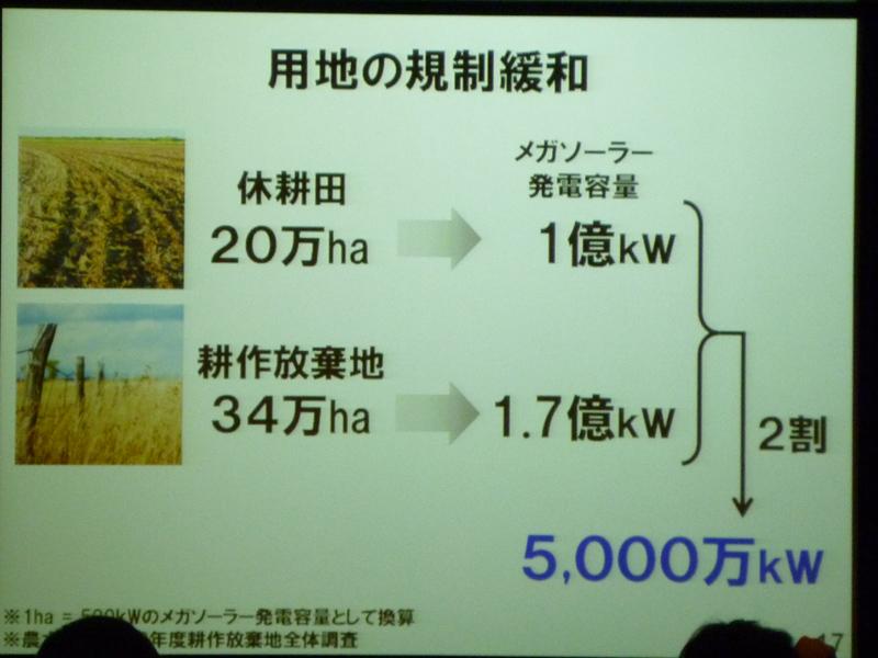 全国の休耕田のうち2割にソーラーパネルを設置することで、5,000万kWが発電できるという