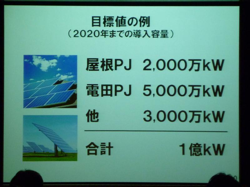 2020年までの、太陽光発電の導入目標