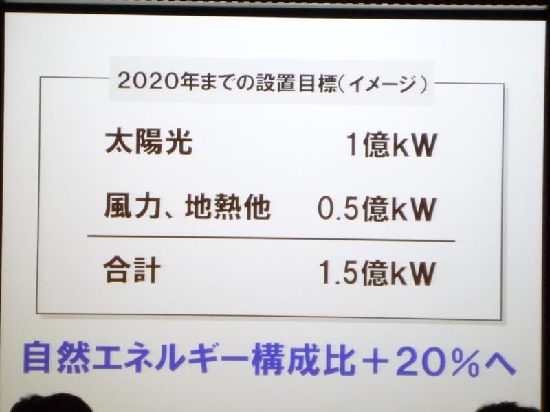 風力と地熱を合わせた2020年までの設置目標は「1.5億kW」。日本の全消費電力の20%がまかなえるという