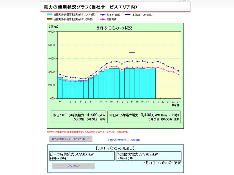 「電力の使用状況グラフ」の下に明日のでんき予報が追加された
