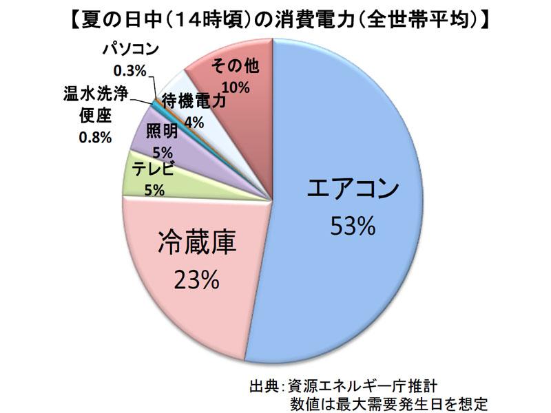 夏の日中の家庭における消費電力。(資源エネルギー庁資料)