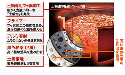 釜には、「土鍋泡」という細かく均一な泡を発生させる5層のコーティングを採用
