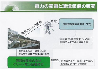 発電した電気は九州電力ではなく、工場などに電力を供給する特定規模電気事業者(PPS)に売る。宮崎ソーラーウェイプロジェクトでは、PPS大手のエネットという会社に売電しているという