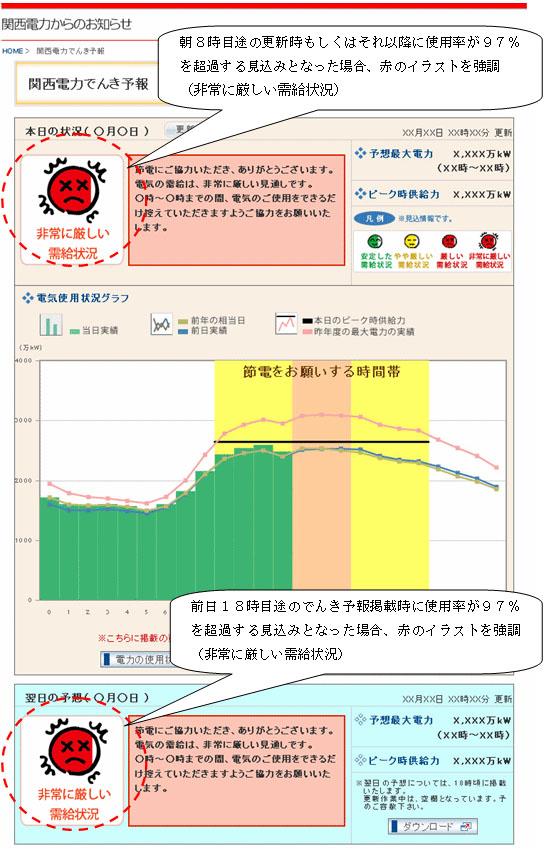 7日からの「でんき予報」(PC版)イメージ