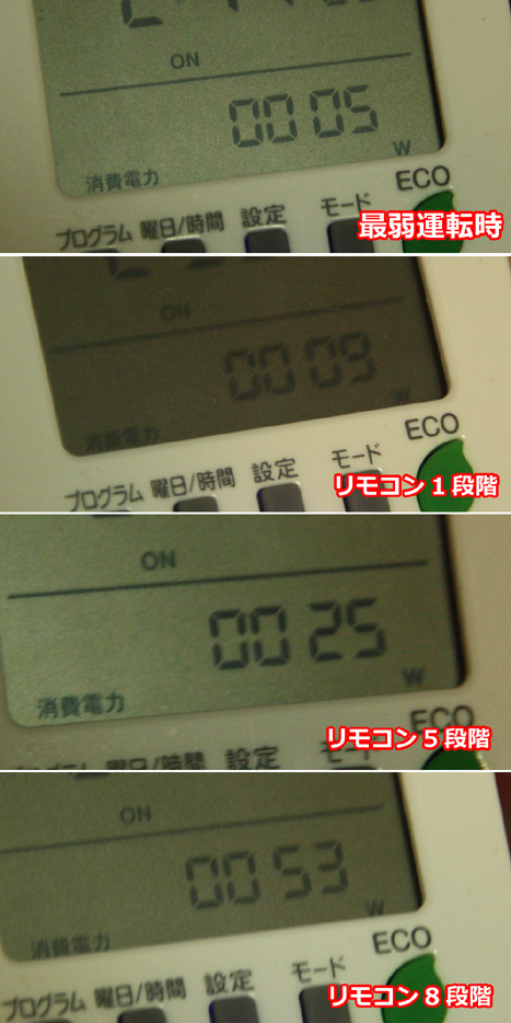 """<font color=""""navy"""" size=""""2"""">リモコンで運転を切り替えた場合の消費電力。最小だとたったの5Wだ</font>"""