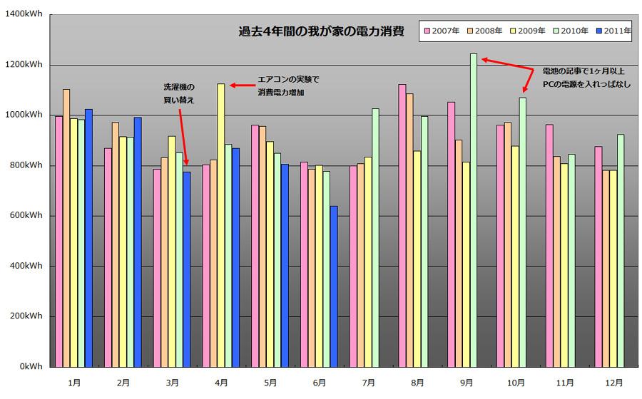 過去4年間の我が家の電力消費。やっぱり7~9月は消費量が多い。仕事の都合で突出したり激減している箇所には、コメントを入れてある。そーいえば、そんな仕事してたっけ