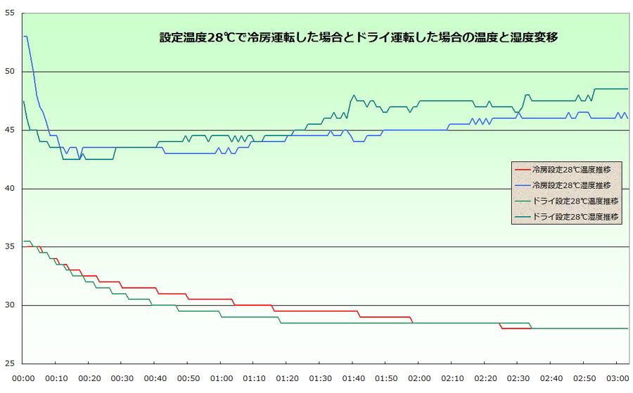 冷房でもドライ運転でも、それほど室温・湿度に差は見られない。ただし最新のエアコンの場合は湿度も設定できるので、その場合はこの限りではない
