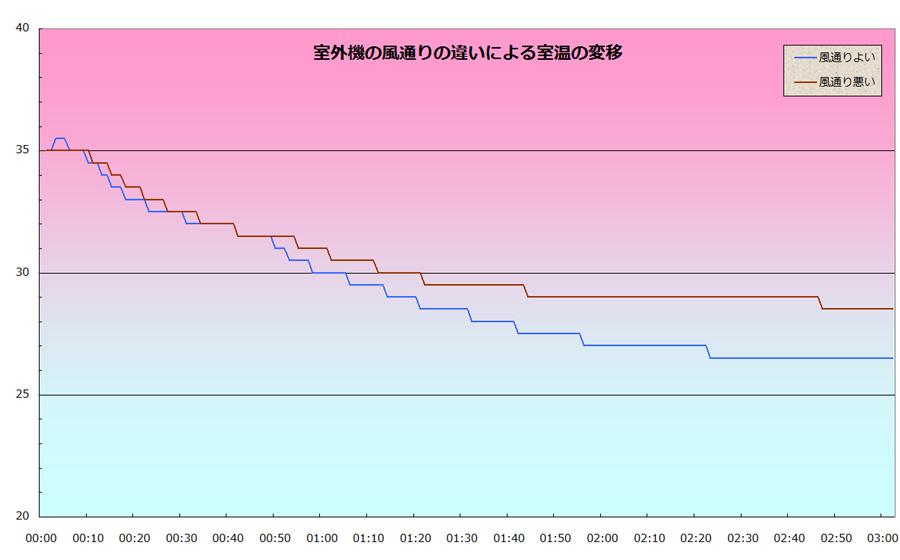 室外機の風通しが悪いと、エアコンの冷房性能も極端に悪くなる