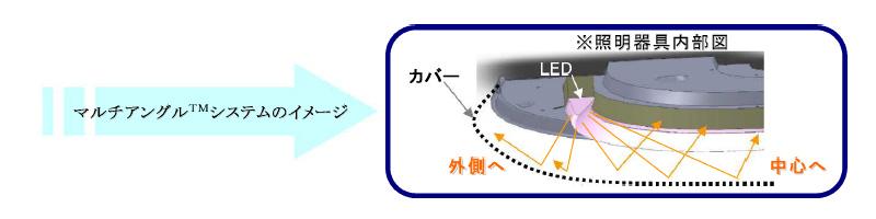 マルチアングルシステムのイメージ。光を反射させて、天井面へ光を回すという