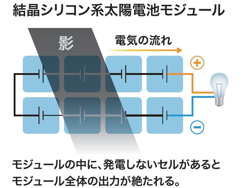 結晶シリコン太陽電池の場合、太陽電池セルが直列で接続されているため、1つでも発電しないセルがあると、モジュール全体の出力が絶たれてしまうという欠点がある