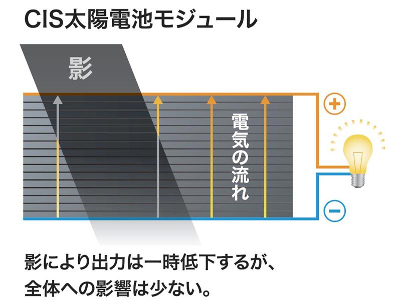 CIS太陽電池の場合、影の面積分だけ出力が減るため、全体への影響は少ないという