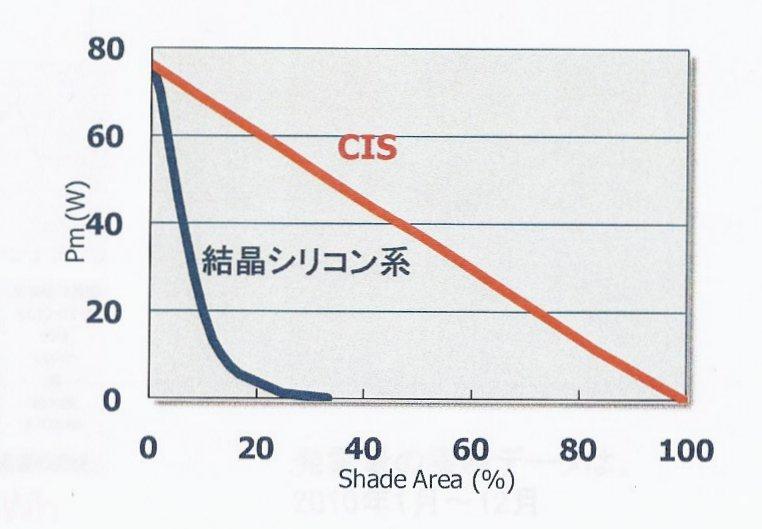 影の面積と出力の関係をグラフで表したもの。CIS太陽電池は影面積が80%になっても、出力されているが、結晶シリコン太陽電池は影面積が30%を超えたあたりで、出力がゼロになってしまっている
