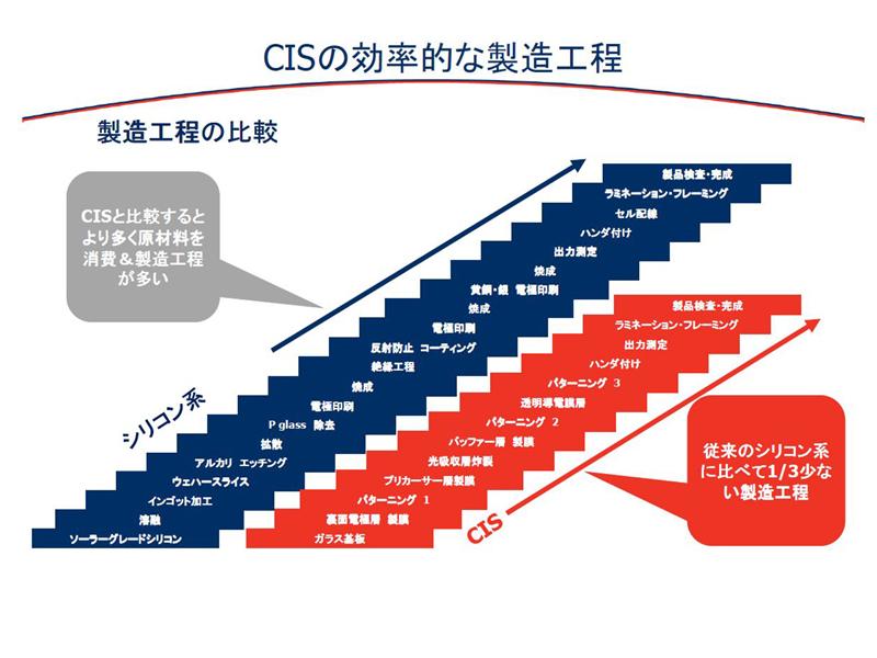 CIS太陽電池の製造工程。シリコン系に比べて1/3で、効率良く作ることができるという