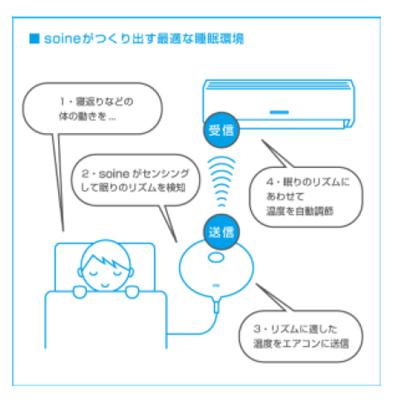 体感センサーで体の動きを検知、その情報を基にエアコンをコントロールする