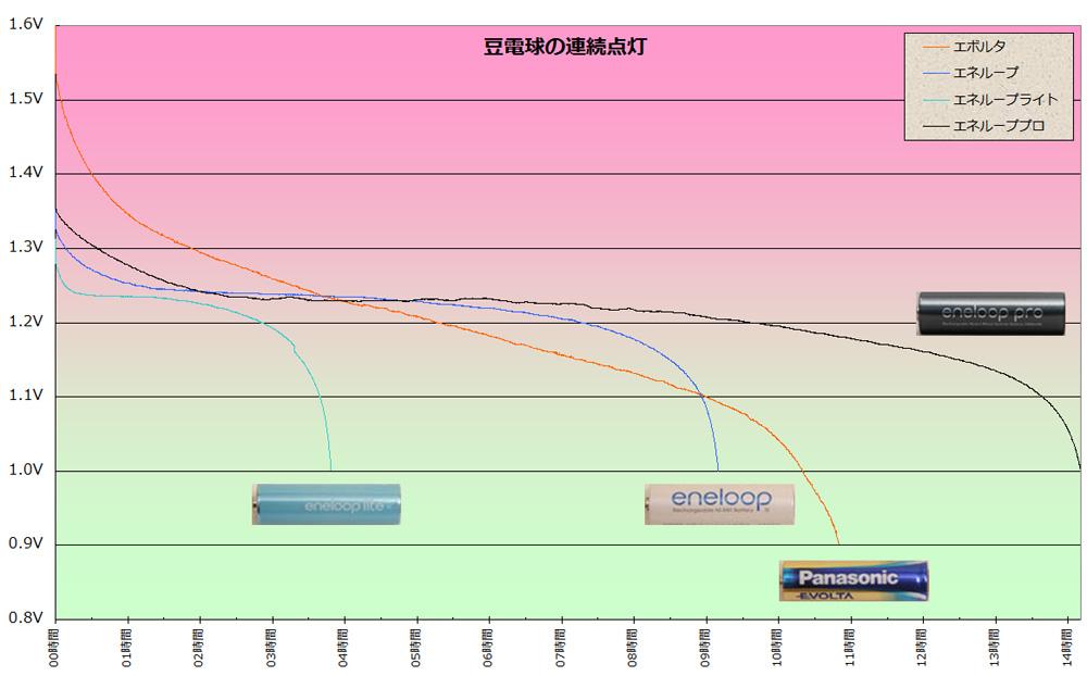 豆電球を連続点灯した場合の電池の寿命の比較