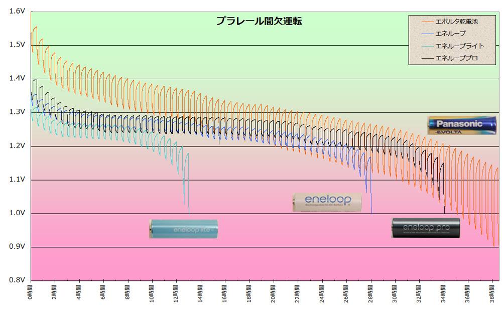 プラレールを間欠運転した場合の運転時間の比較