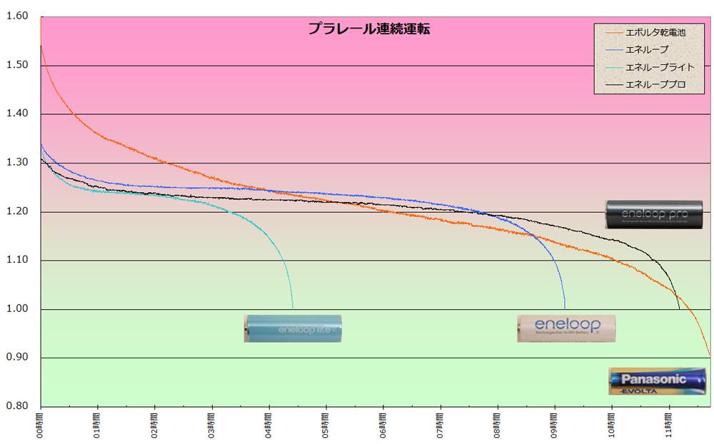 プラレールを連続運転した場合の運転時間の比較