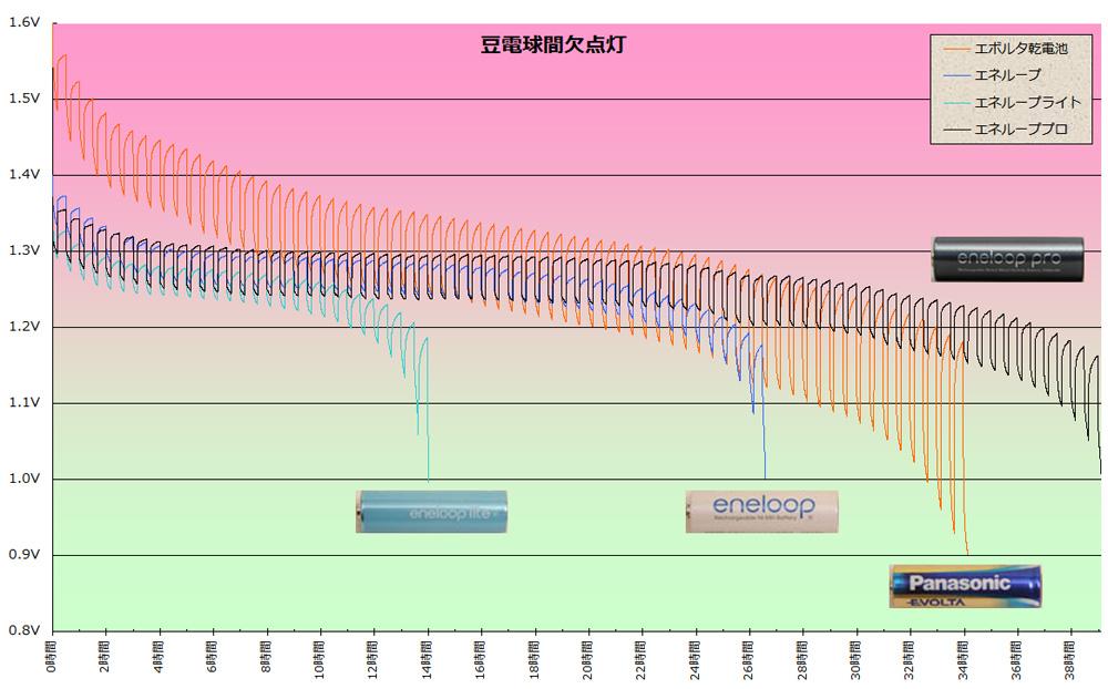 豆電球を間欠点灯した場合の電池の、寿命の比較。間隔は10分点灯→20分消灯→10分点灯を繰り返す
