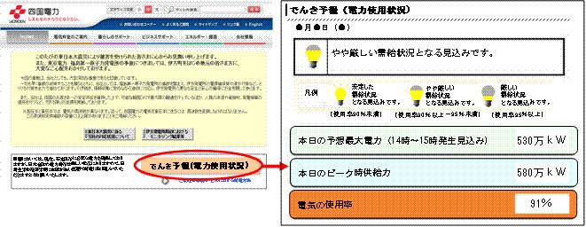「でんき予報」の画面イメージ。需給状況が3段階の電球の図で表示される