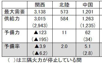 7月20日公開された、政府による三隅発電所が停止した場合の見通し。関西電力への影響の大きさがわかる。なお、最大電力は猛暑だった昨年夏を想定しているため、中国電力の表よりも、予備率が低くなっている