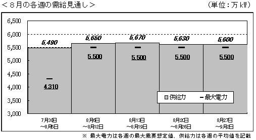 8月の需給状況(7月29日時点)