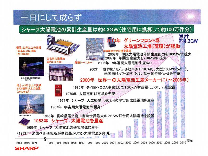 1963年の量産開始からカウントした、シャープ太陽電池の累計生産量