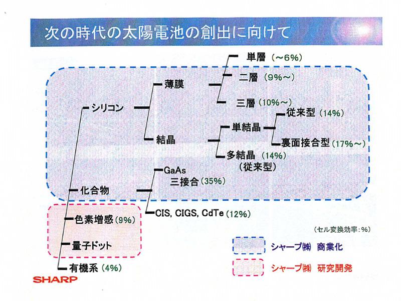 太陽電池の種類は細分化されている。写真中青い部分が、シャープが商業化しているもの