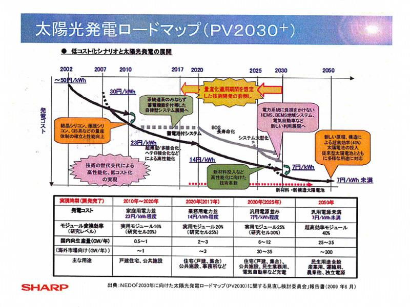 太陽電池の低コスト化と展開の予測図