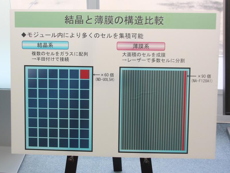 薄膜系は結晶系と比べると、発電効率は低めではあるが、モジュール内に多くのセルが集積できる点が特徴となる