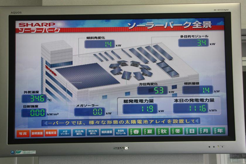 """ソーラーパーク全体の発電量を示すモニター。当日は""""メガソーラー""""部分が点検中とのことで、発電量は表示されなかった"""