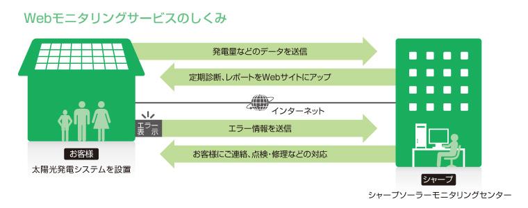 2005年以降のパワコンのユーザーは、発電量などが診断できる「Webモニタリングサービス」が無料で利用できる