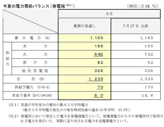 中国電力、8月10日現在の需給見通し。融通送電については明記されていない