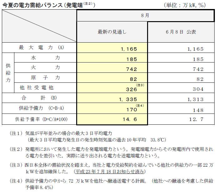 中国電力、7月27日現在の需給見通し。注釈で、関西電力への送電分は供給予備力の中から割り当てると書かれていた