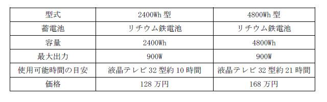 ラインナップ。容量が2,400Whと4,800Whの2タイプが用意される