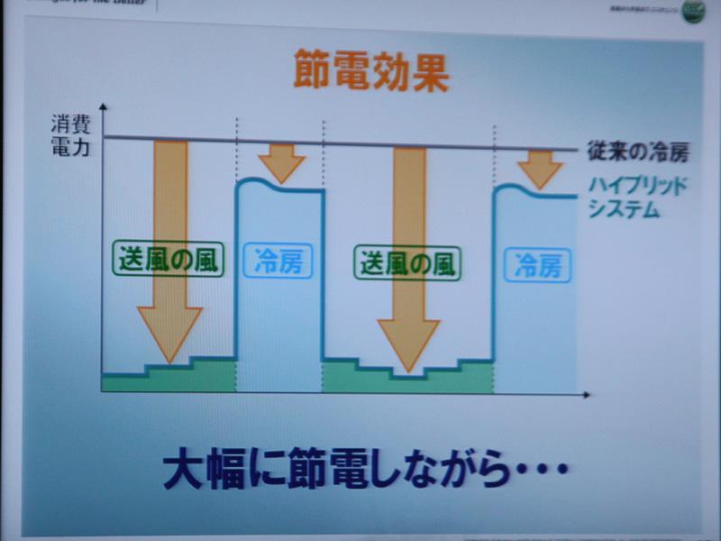 ハイブリッドシステムの節電効果。冷房と送風を切り替えることで、快適さを維持しながら節電をする