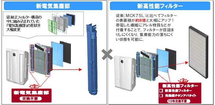 集塵部を約45%コンパクトにした「新電気集塵部」と、表面積が従来より約8倍に広くなった「新高性能フィルター」を搭載