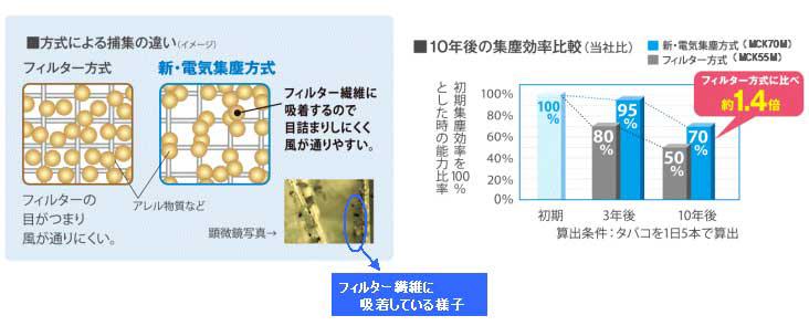 フィルター方式と比べ、10年後には約1.4倍の集塵効率を保つ