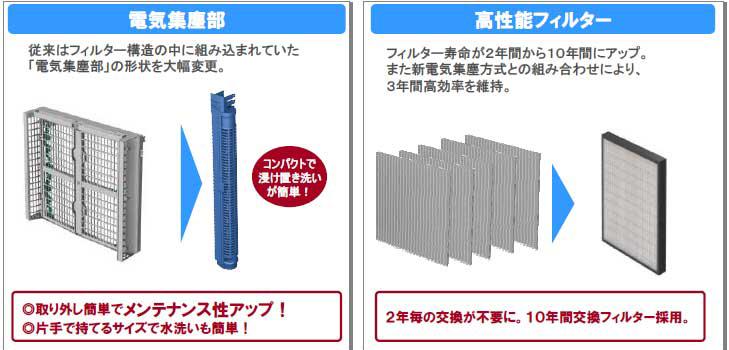 電気集塵部は小型化。フィルターは10年交換不要タイプとなった