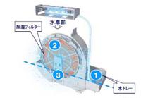 「光速ストリーマ」で、加湿に使用する水も除菌する