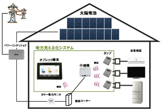 「電力見える化システム」