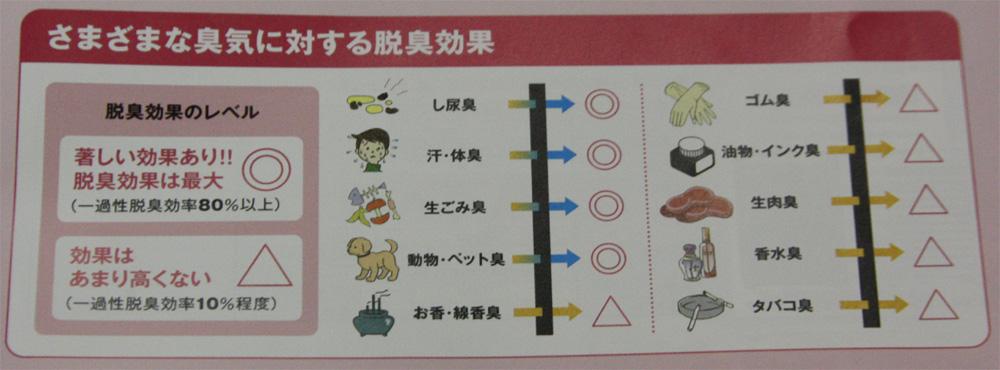 本製品の効果があるニオイと効果が少ないニオイの一覧。ペット臭にも効果があるため、ペットショップなどのへの展開も検討しているという