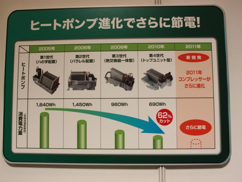 パナソニックのドラム式洗濯乾燥機には2005年から毎年ヒートポンプを搭載。改良により年々消費電力量を低減している