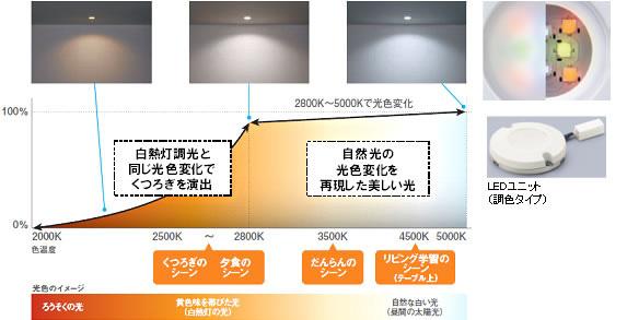 LEDユニット内部にRGBのLEDを搭載。明るさに応じて、光色が快適になるように変化する
