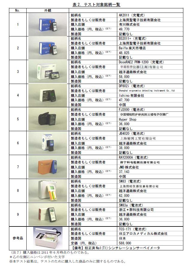 テストされた9機種と参考品1機種